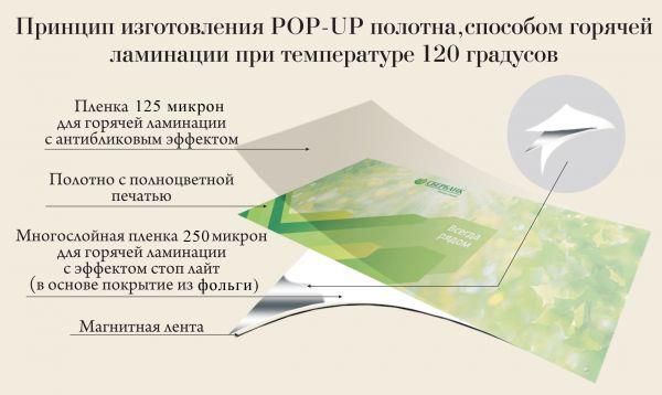 Панели Pop-Up